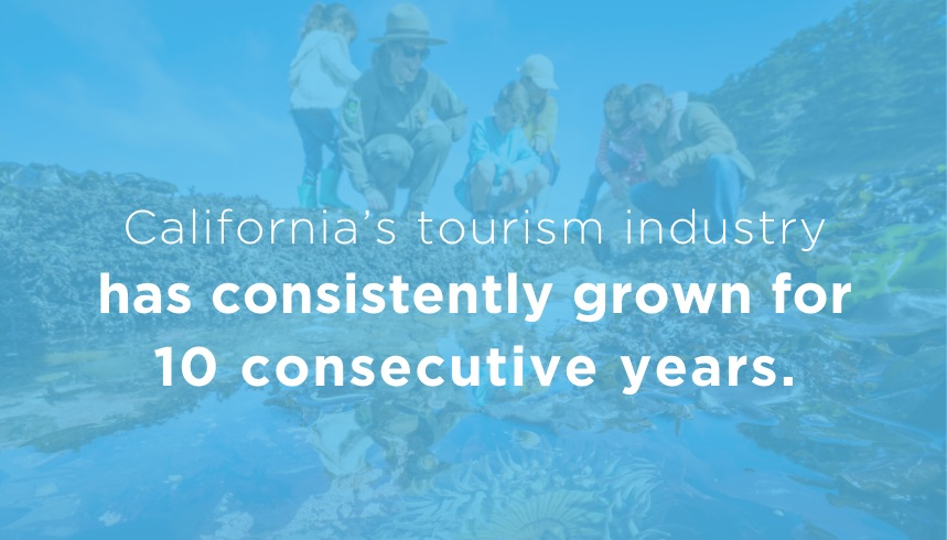 California's tourism industry has 9 yrs. of consecutive growth