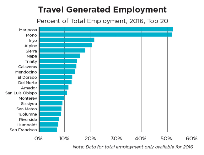 California's travel generated employment in 2016