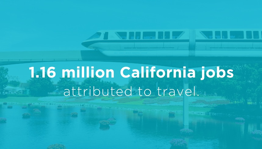 1.1 million California jobs attributed to travel