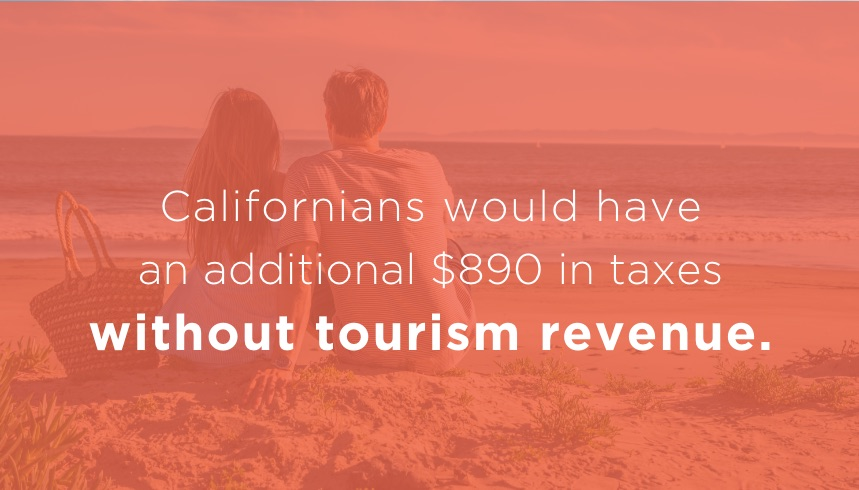 Californians would have an extra $820 in taxes without tourism