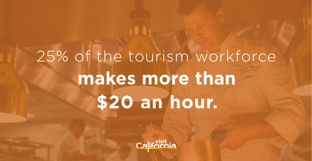 25% of tourism workforce earns more than $20/hr.