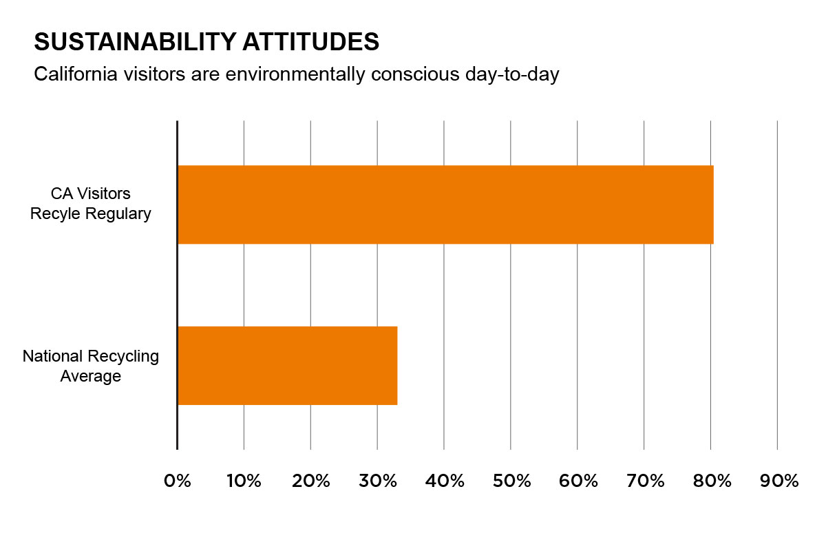 Sustainable Attitudes Graph