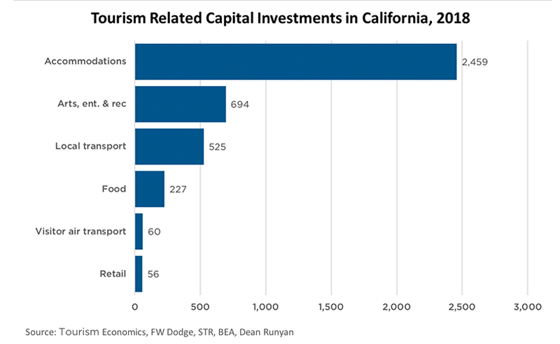 Travel Matters Hotel Construction Capital Investments Chart