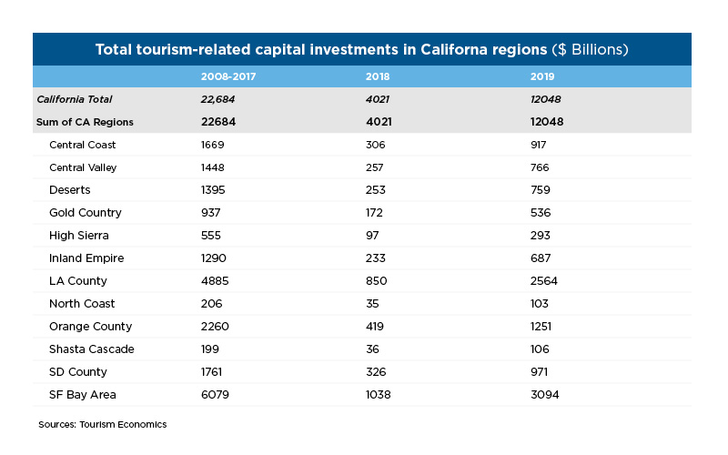 Travel Matters Hotel Construction Regional Investment Chart