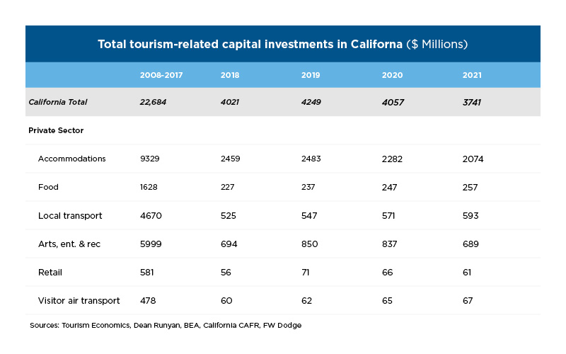 Travel Matters Hotel Construction Capital Investment Chart