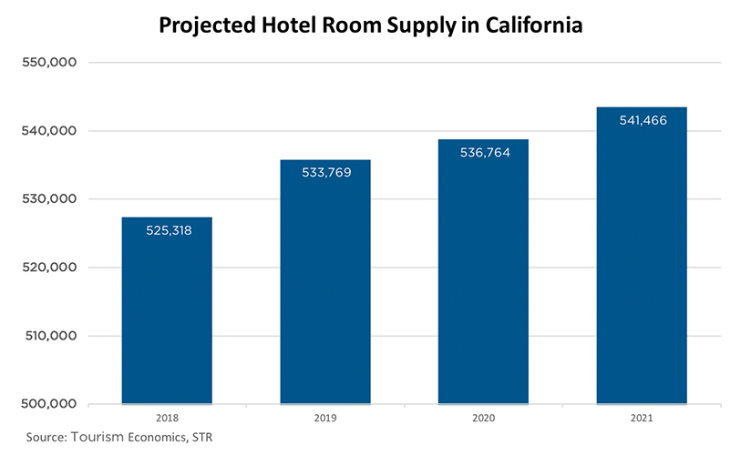 Travel Matters Hotel Construction Hotel Supply Chart